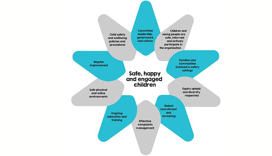 Wheel of Child Safety